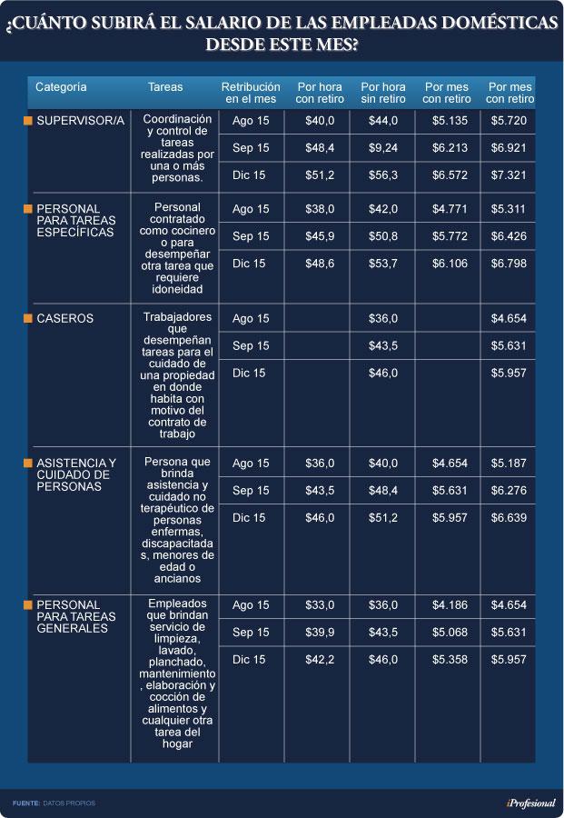 escala-de-remuneraciones