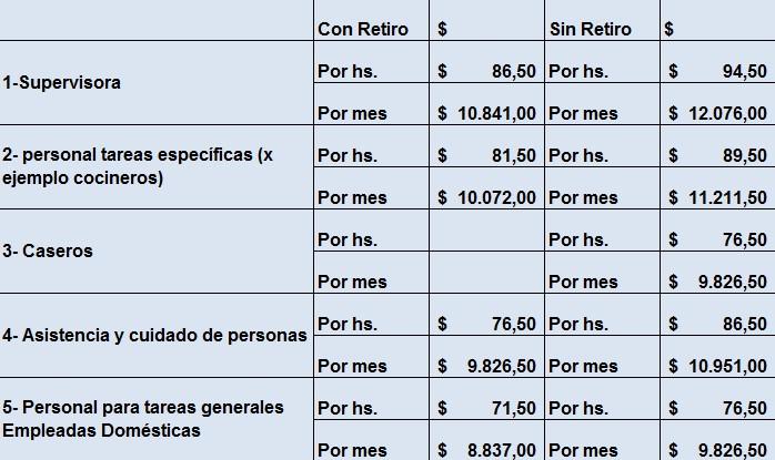 Sueldo empleada doméstica: escala salarial vigente vs ...