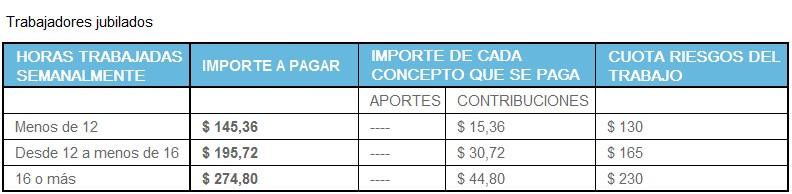 Aportes Empleada Dom Stica Valores Desde Enero 2018